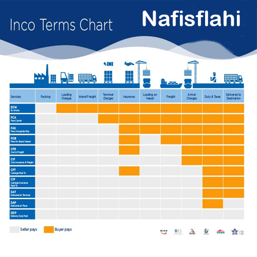 inco terms chart